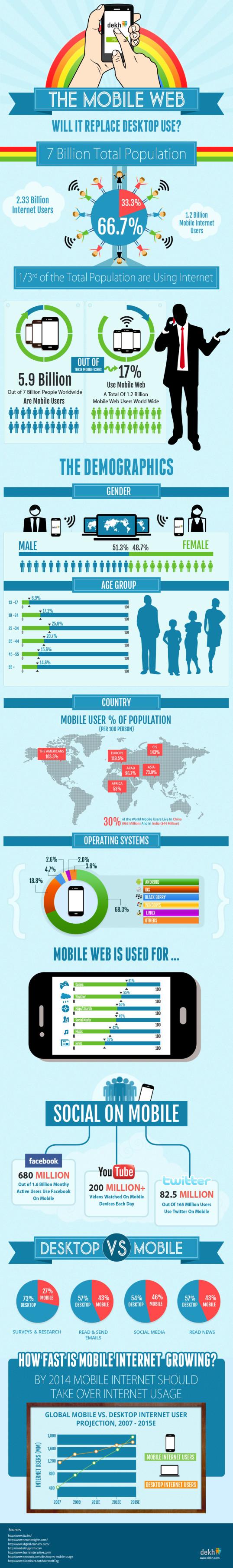 is-mobile-internet-taking-over-desktop-usage_51ade3668d71f